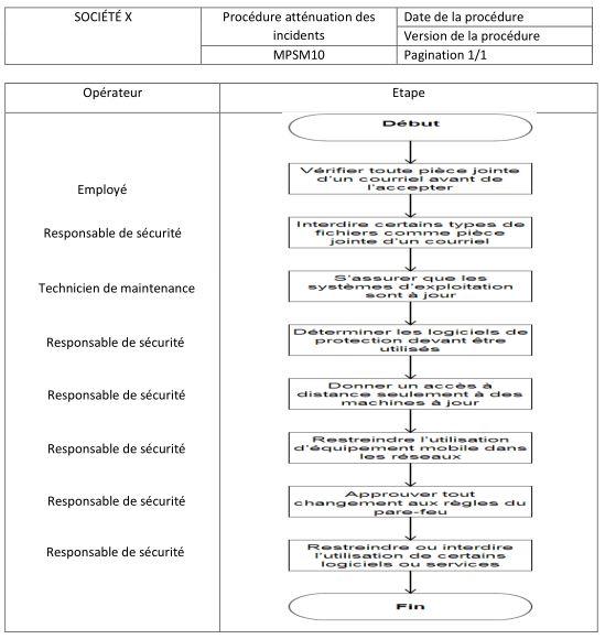 aider avec le manuel des procédures d'évaluation fonctionnelle