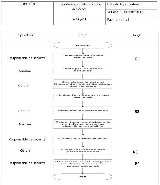 Manuel Des Procedures De Securite Du Materiel Informatique